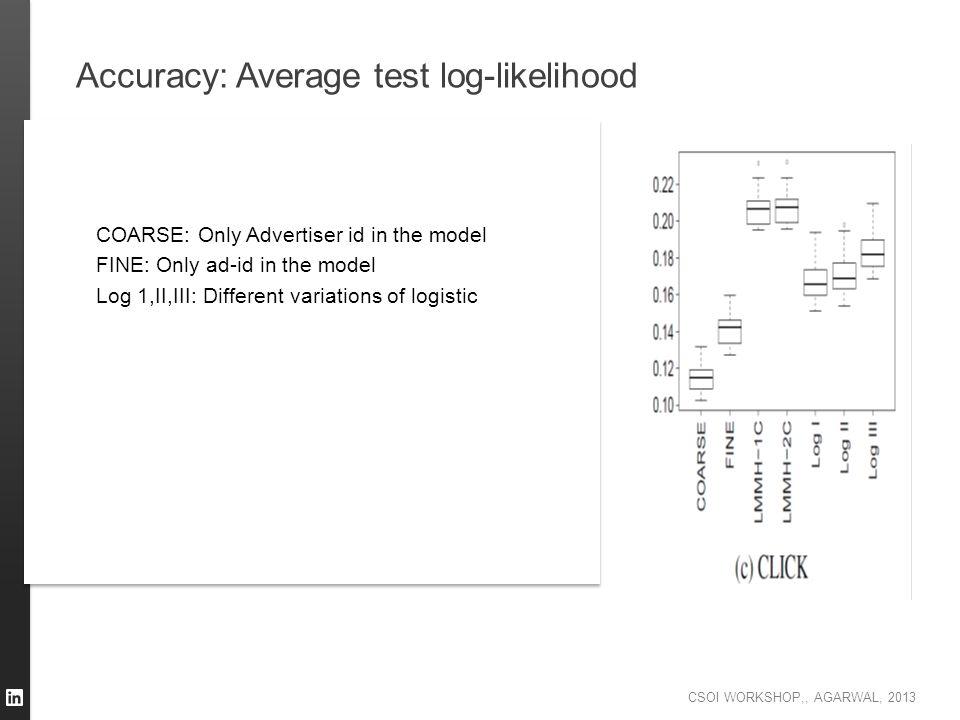 Accuracy: Average test log-likelihood