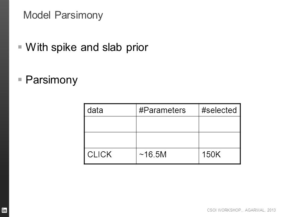 With spike and slab prior Parsimony