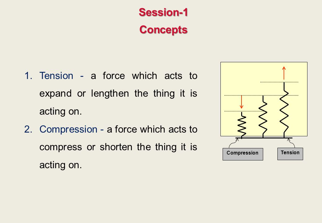Session-1 Concepts. Tension - a force which acts to expand or lengthen the thing it is acting on.