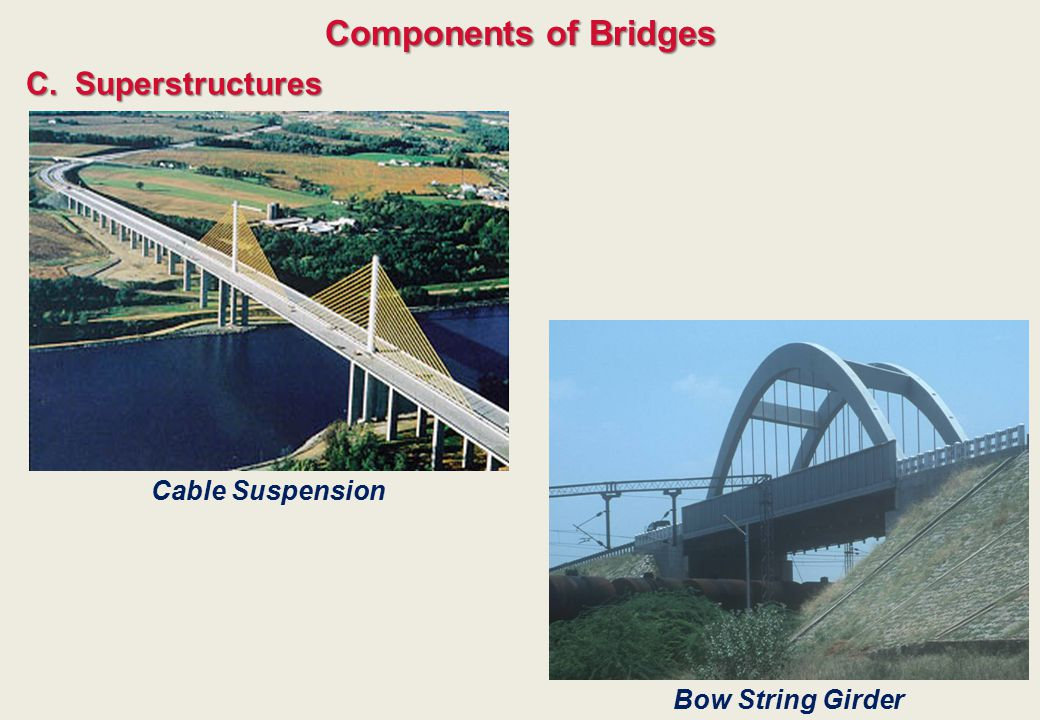 Components of Bridges C. Superstructures Cable Suspension