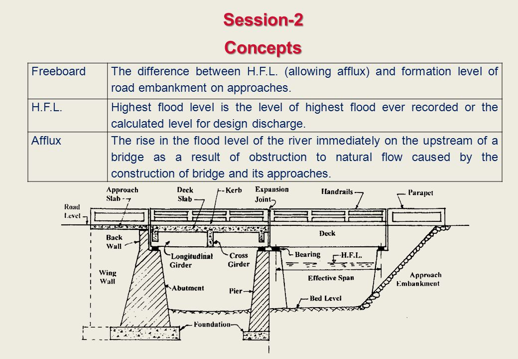 Session-2 Concepts Freeboard
