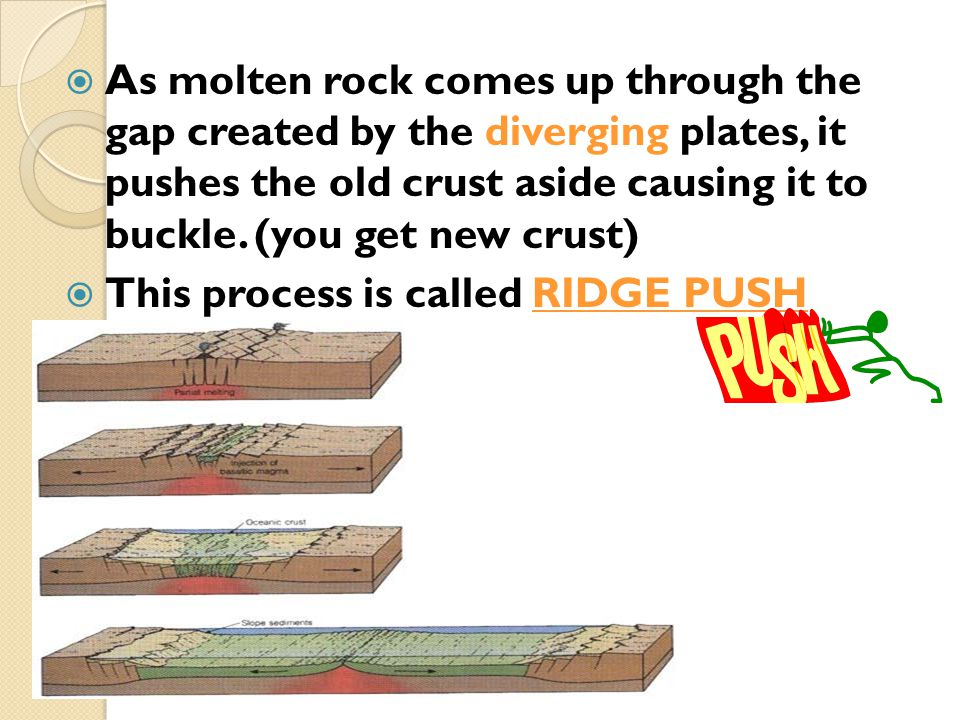 As molten rock comes up through the gap created by the diverging plates, it pushes the old crust aside causing it to buckle. (you get new crust)