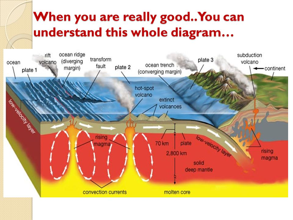 When you are really good.. You can understand this whole diagram…