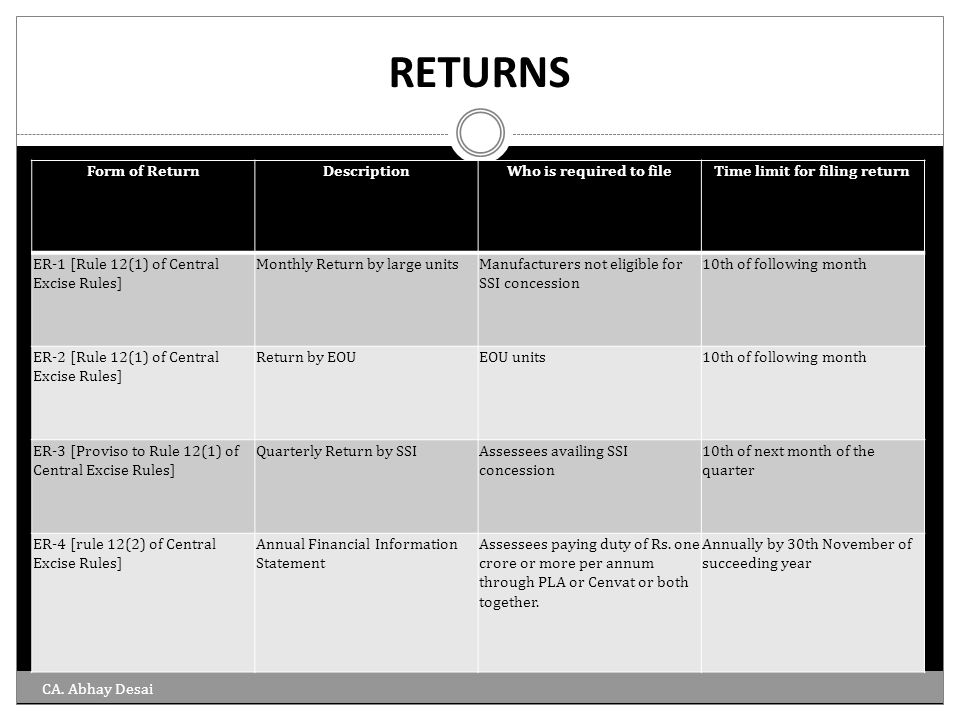 Time limit for filing return