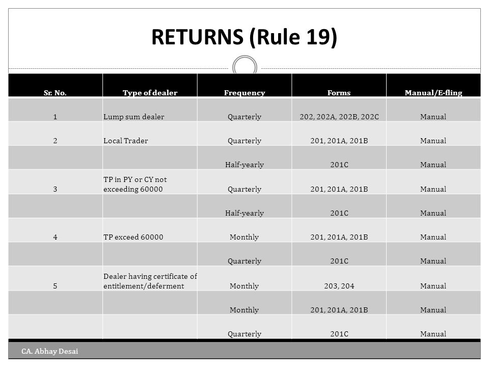 RETURNS (Rule 19) Sr. No. Type of dealer Frequency Forms