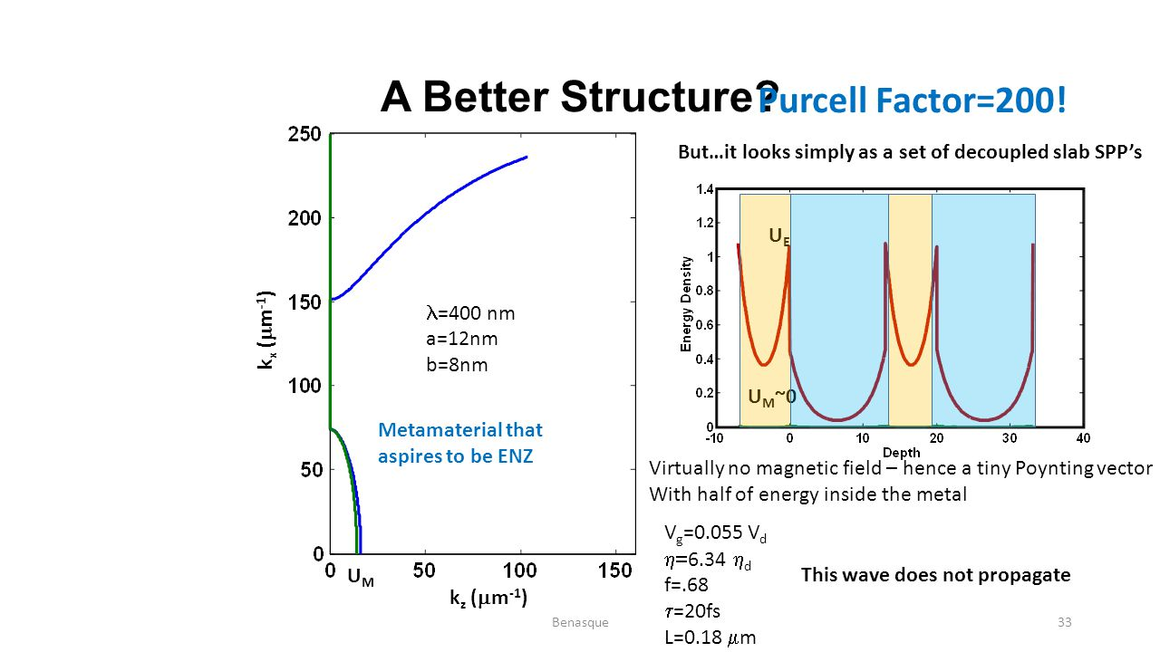 A Better Structure Purcell Factor=200!