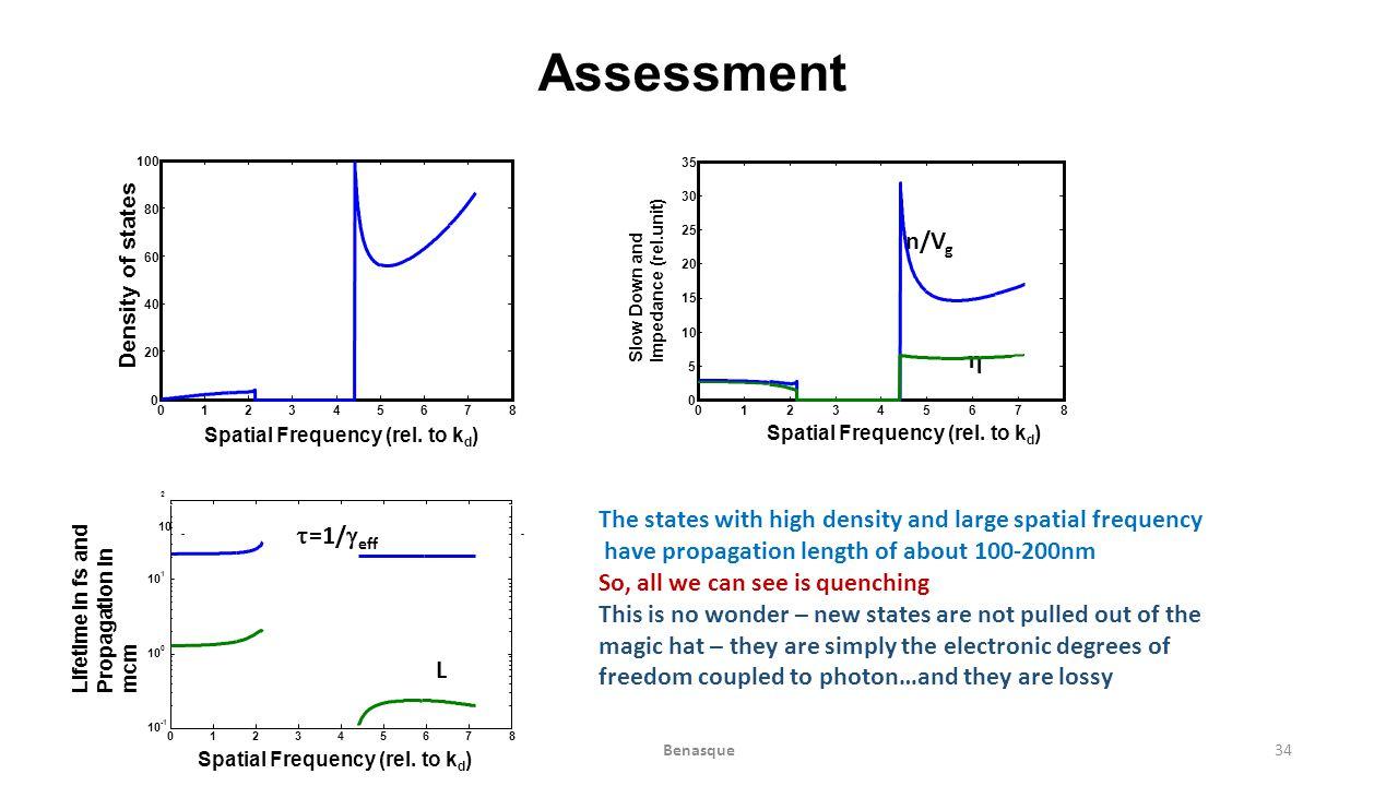 Assessment n/Vg h t=1/geff L