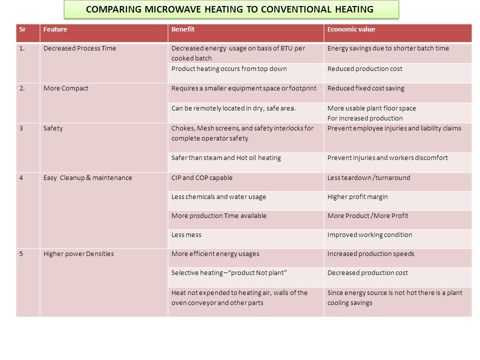 COMPARING MICROWAVE HEATING TO CONVENTIONAL HEATING