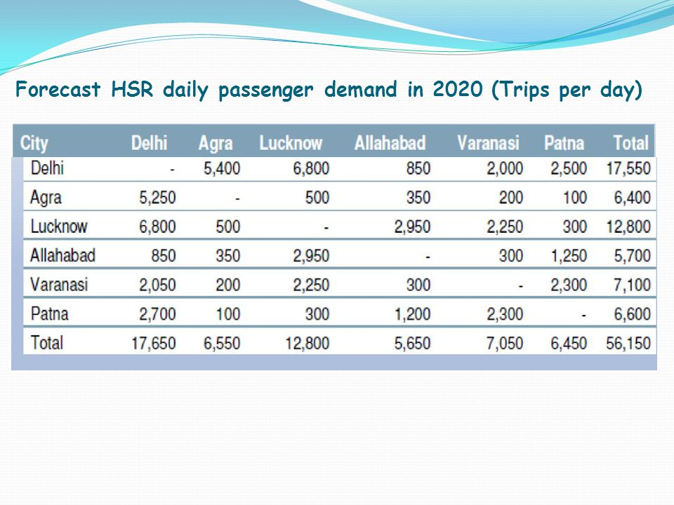 Forecast HSR daily passenger demand in 2020 (Trips per day)