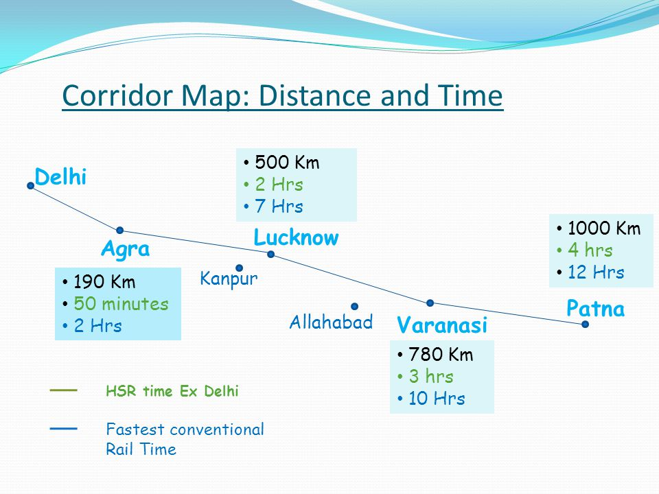 Corridor Map: Distance and Time
