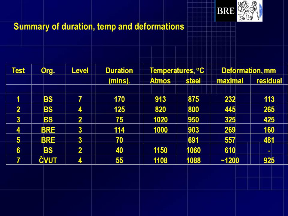 Summary of duration, temp and deformations