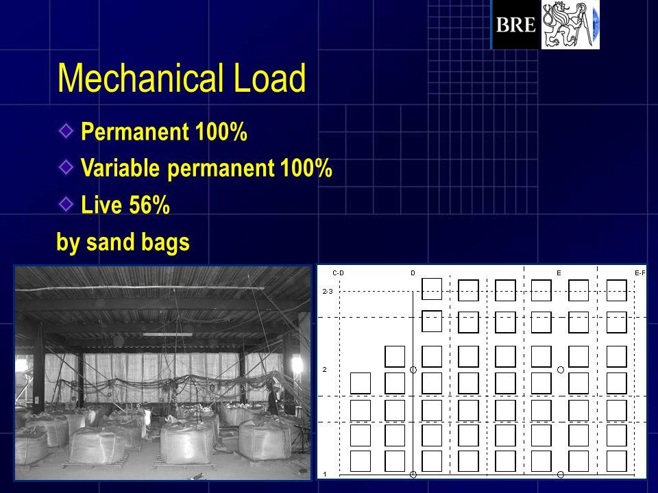Mechanical Load Permanent 100% Variable permanent 100% Live 56%