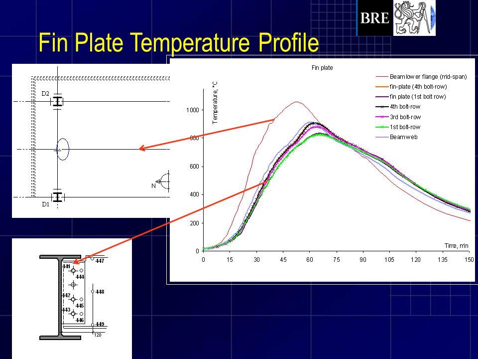 Fin Plate Temperature Profile