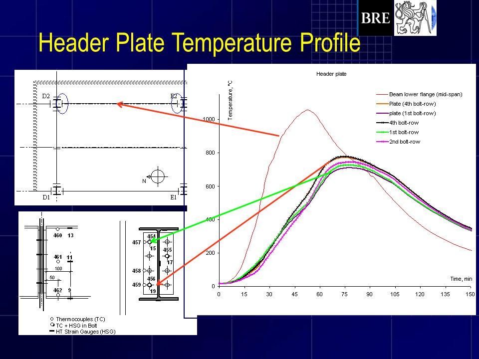 Header Plate Temperature Profile