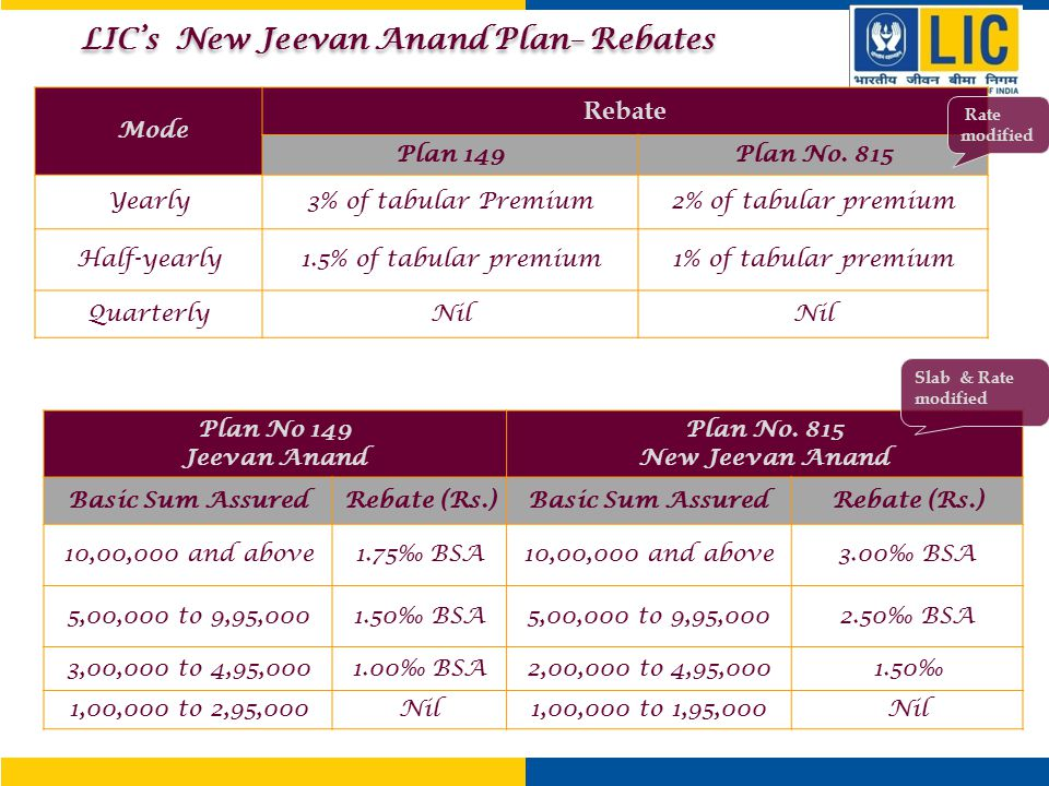 LIC's New Jeevan Anand Plan– Rebates