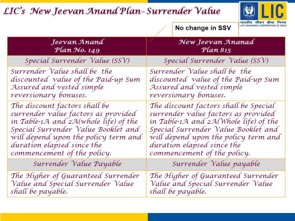 LIC's New Jeevan Anand Plan– Surrender Value