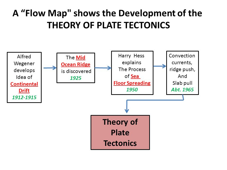 A Flow Map shows the Development of the THEORY OF PLATE TECTONICS