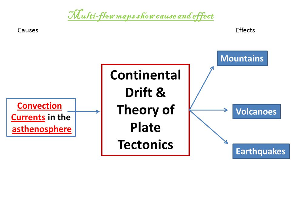 Continental Drift & Theory of Plate Tectonics