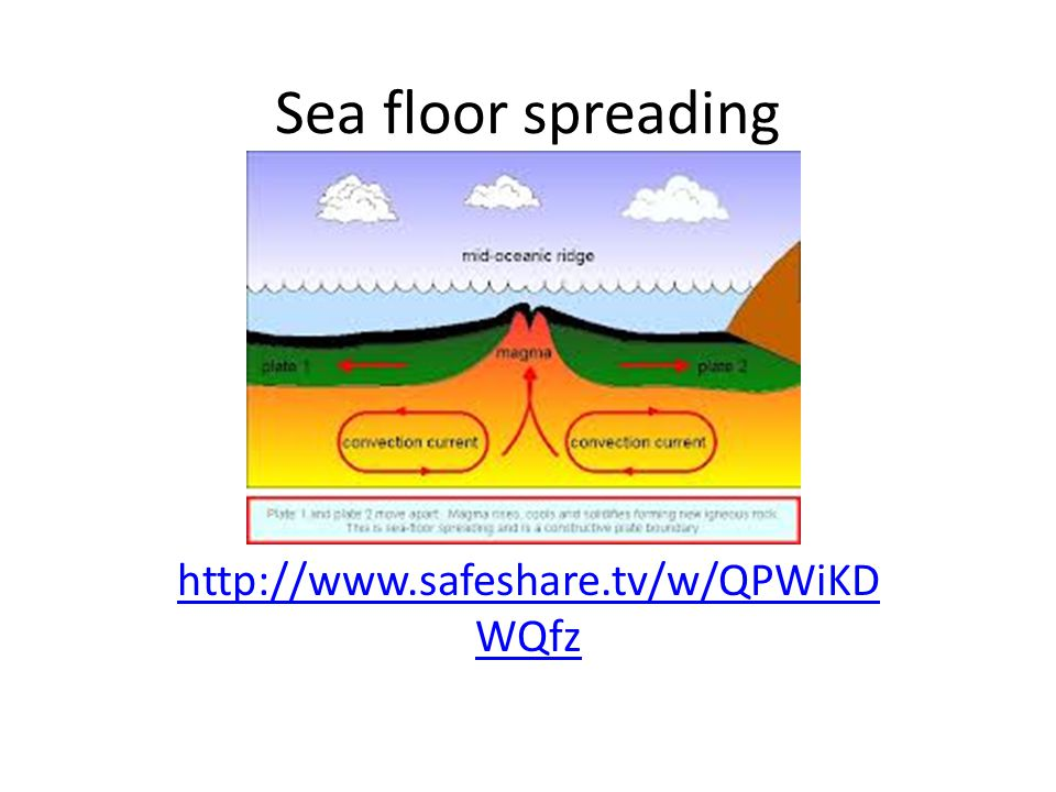 Sea floor spreading http://www.safeshare.tv/w/QPWiKDWQfz