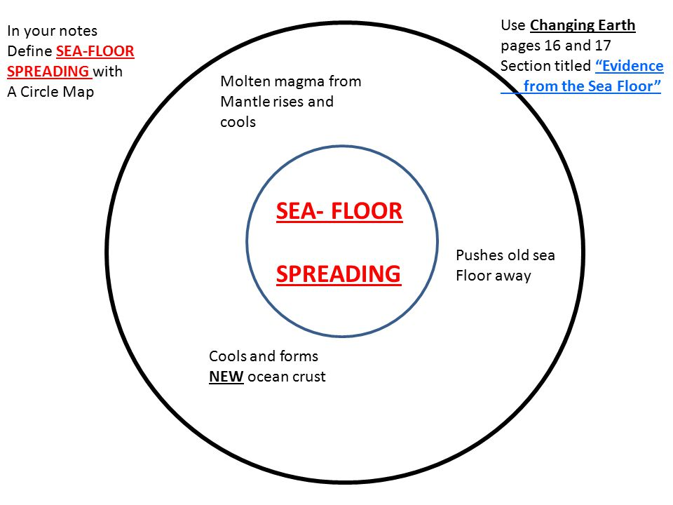 SEA- FLOOR SPREADING Use Changing Earth In your notes pages 16 and 17