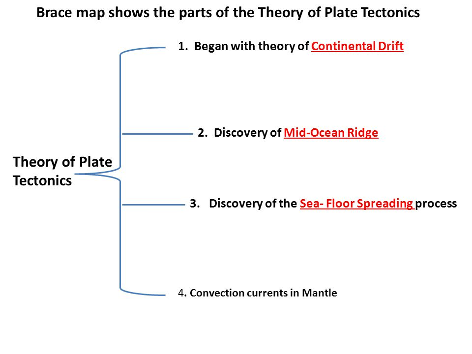 Brace map shows the parts of the Theory of Plate Tectonics