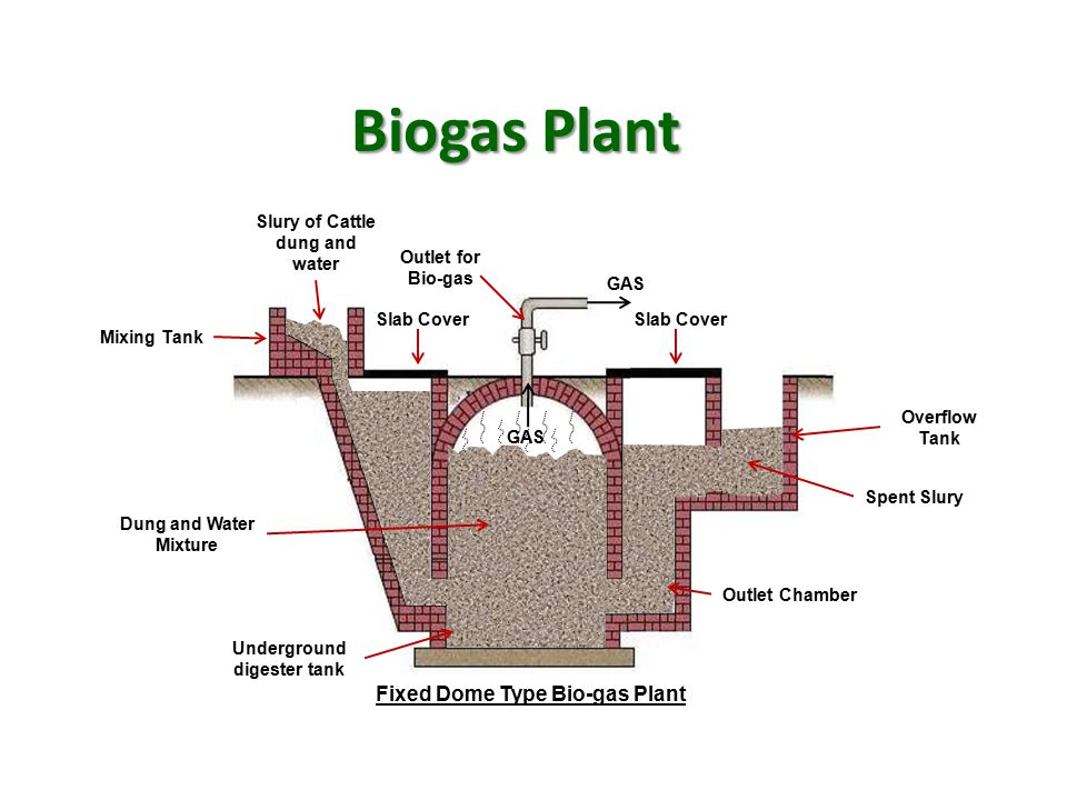 Biogas Plant Fixed Dome Type Bio-gas Plant