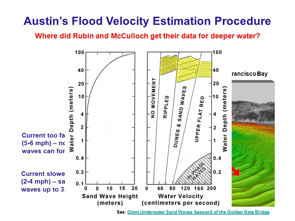 Austin's Flood Velocity Estimation Procedure
