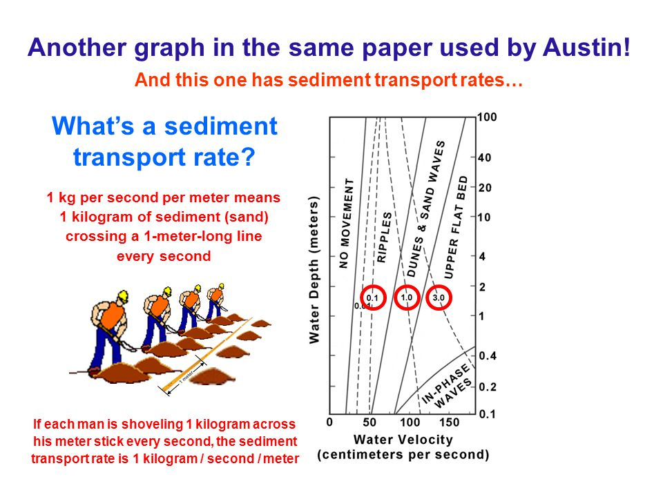 Another graph in the same paper used by Austin!