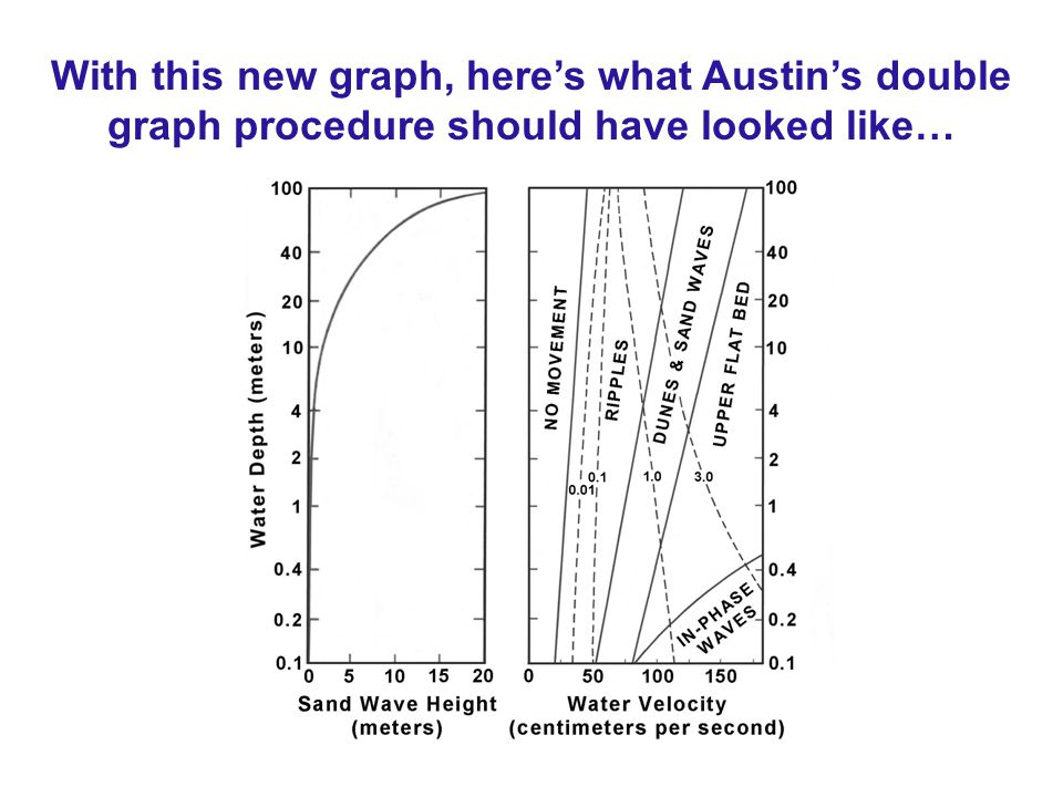 With this new graph, here's what Austin's double graph procedure should have looked like…