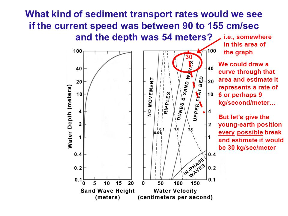 What kind of sediment transport rates would we see if the current speed was between 90 to 155 cm/sec and the depth was 54 meters