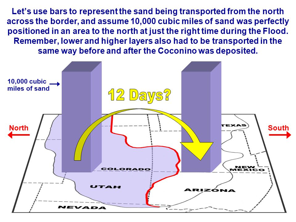 Let's use bars to represent the sand being transported from the north across the border, and assume 10,000 cubic miles of sand was perfectly positioned in an area to the north at just the right time during the Flood. Remember, lower and higher layers also had to be transported in the same way before and after the Coconino was deposited.