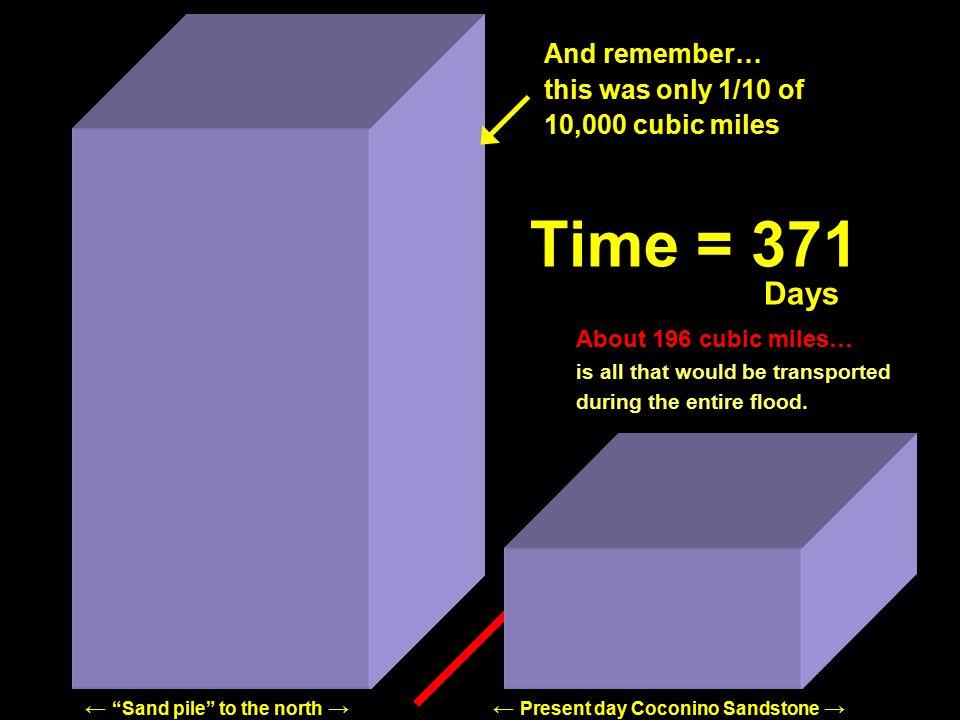Time = 260 Time = 270 Time = 280 Time = 250 Time = 230 Time = 210