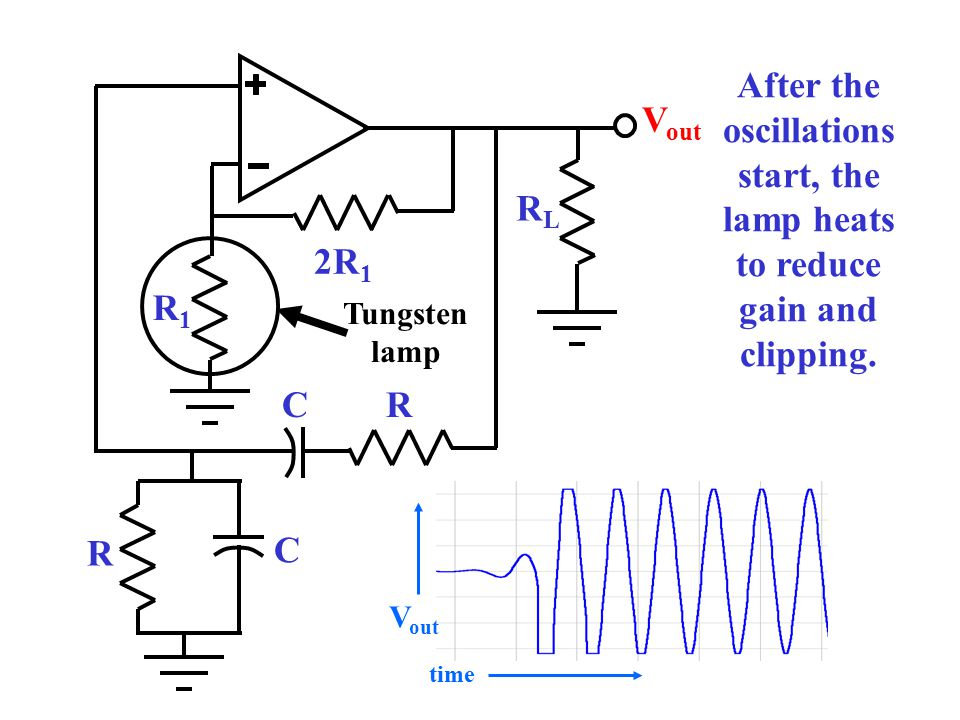 After the oscillations start, the lamp heats to reduce gain and