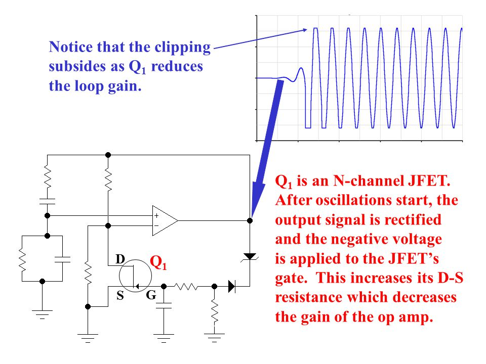 Notice that the clipping subsides as Q1 reduces the loop gain.