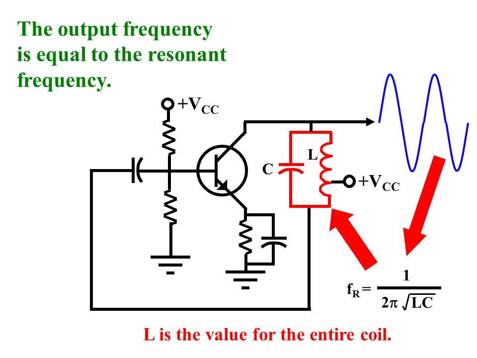 The output frequency is equal to the resonant frequency.