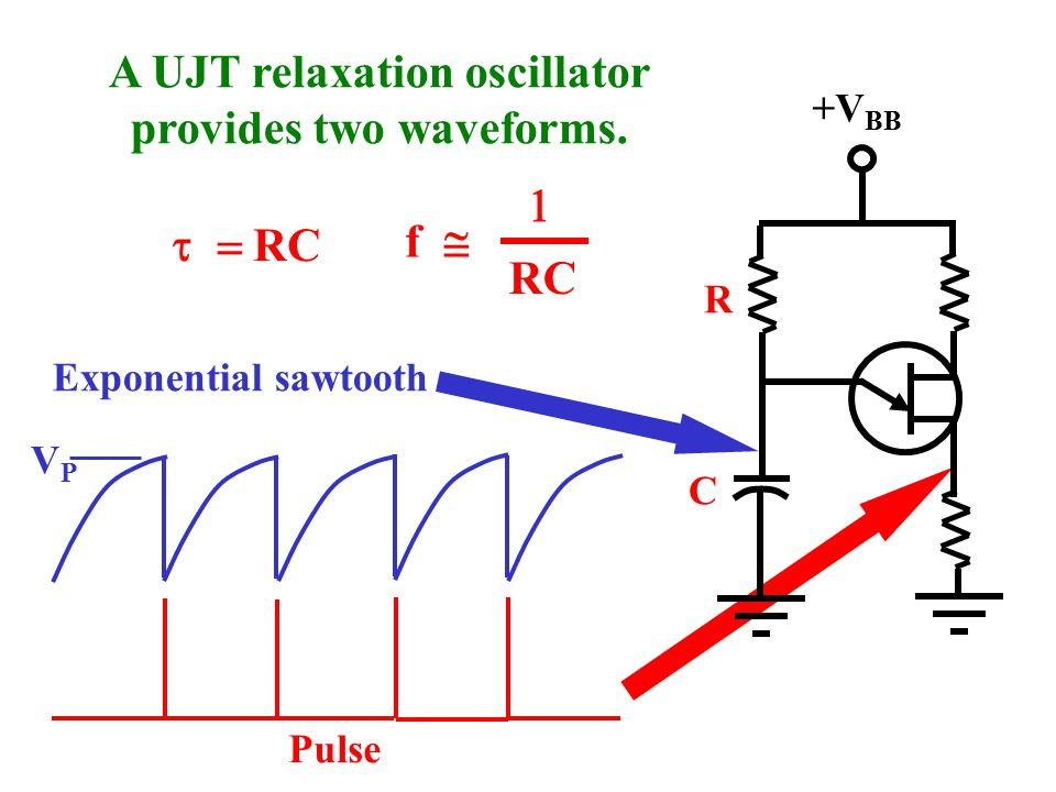 A UJT relaxation oscillator provides two waveforms.