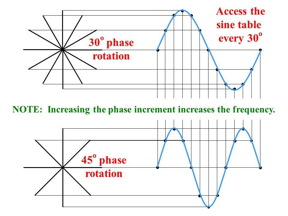 Access the sine table every 30o 30o phase rotation 45o phase rotation