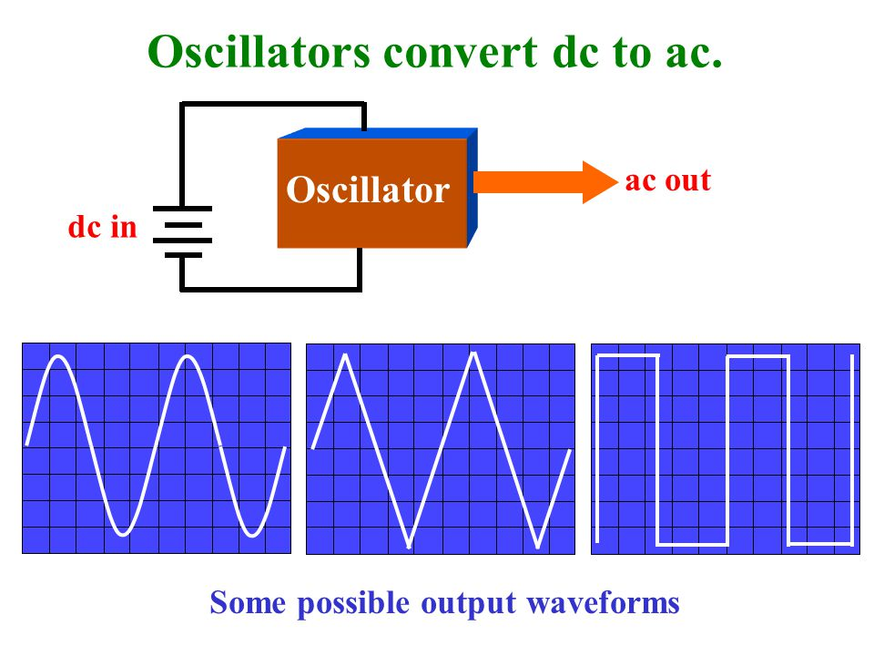 Oscillators convert dc to ac.