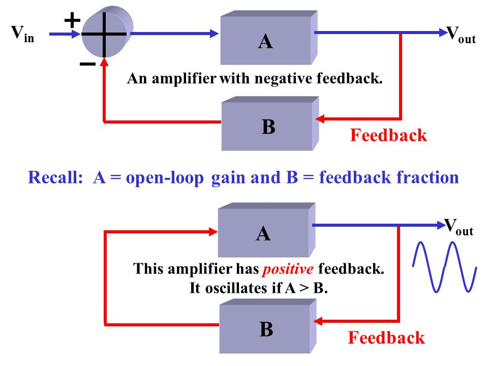 This amplifier has positive feedback. It oscillates if A > B.