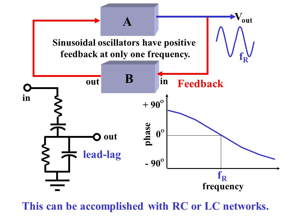 Sinusoidal oscillators have positive feedback at only one frequency.