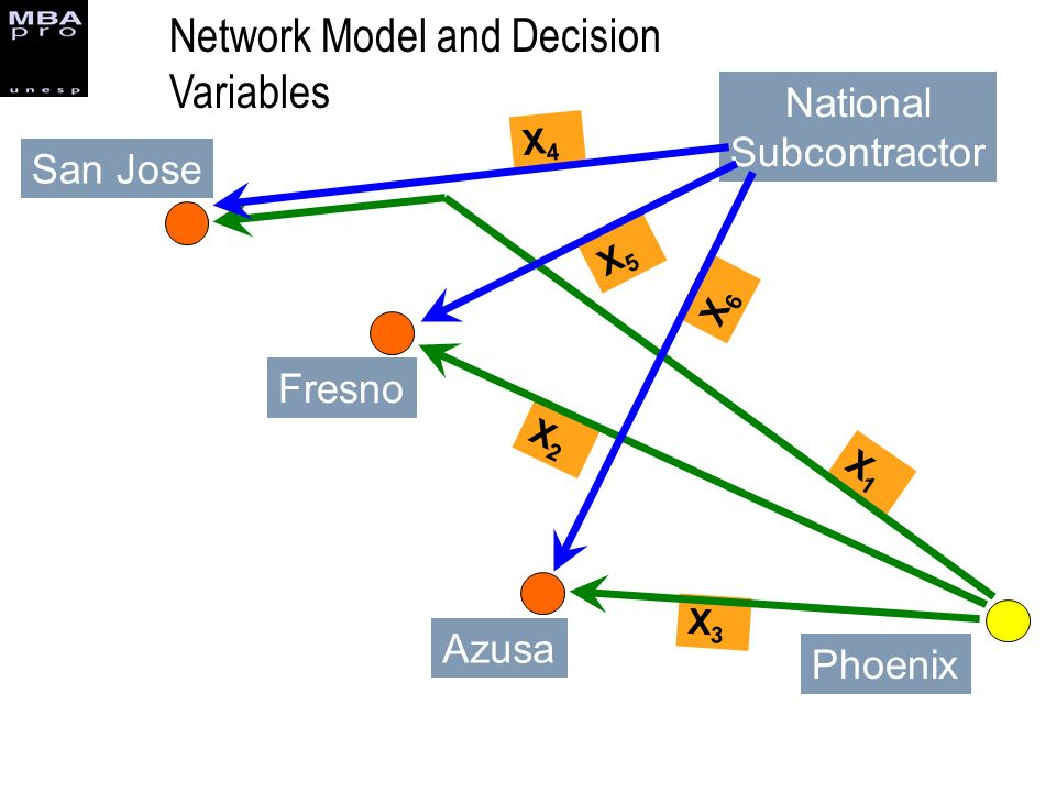 Network Model and Decision Variables