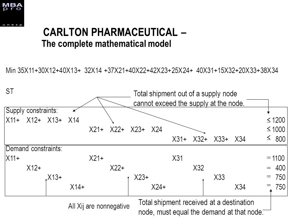 CARLTON PHARMACEUTICAL – The complete mathematical model