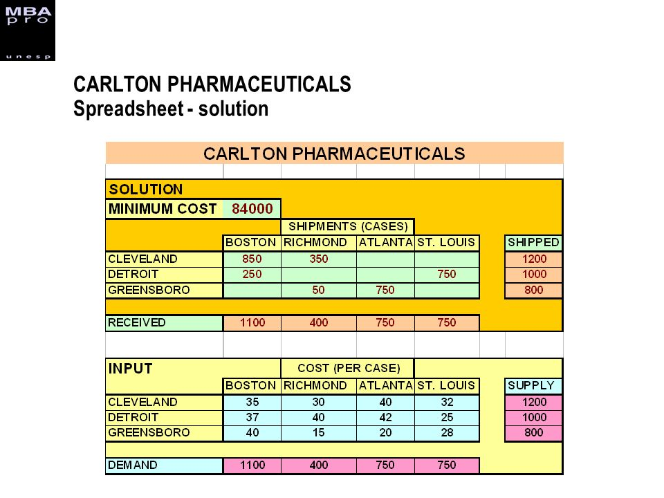 CARLTON PHARMACEUTICALS Spreadsheet - solution