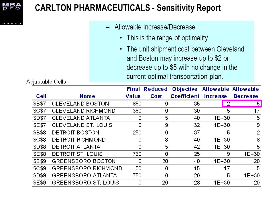 CARLTON PHARMACEUTICALS - Sensitivity Report