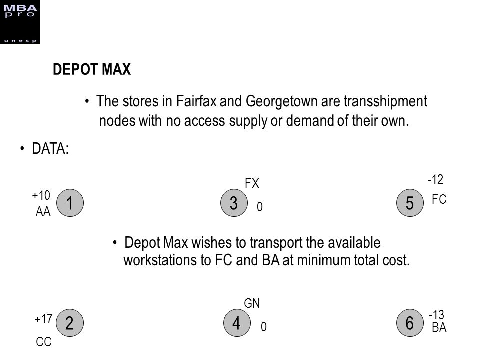 DEPOT MAX The stores in Fairfax and Georgetown are transshipment nodes with no access supply or demand of their own.
