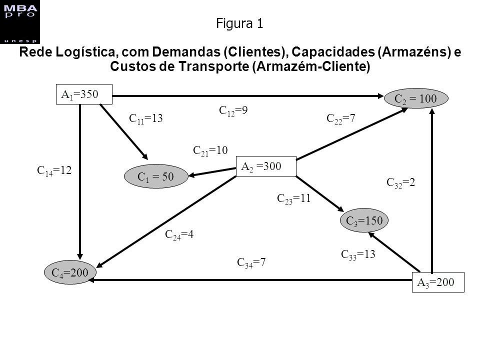 Figura 1 Rede Logística, com Demandas (Clientes), Capacidades (Armazéns) e Custos de Transporte (Armazém-Cliente)