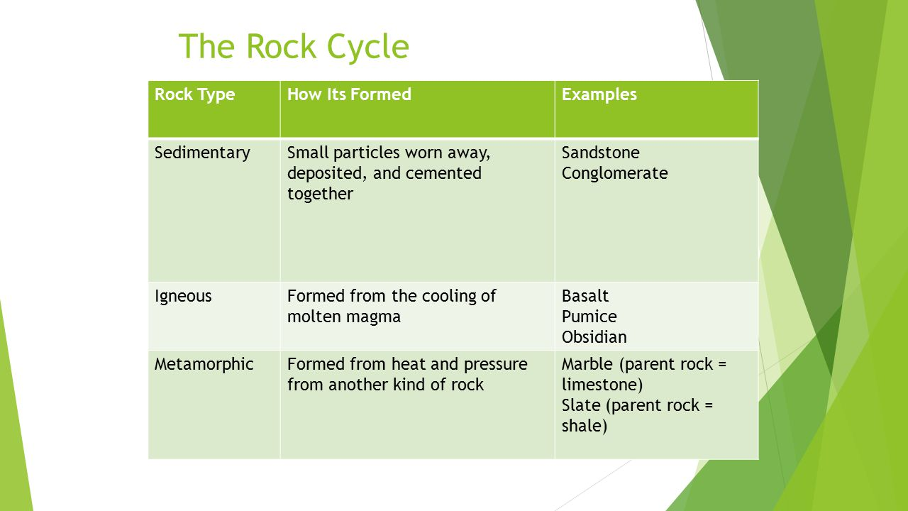 The Rock Cycle Rock Type How Its Formed Examples Sedimentary
