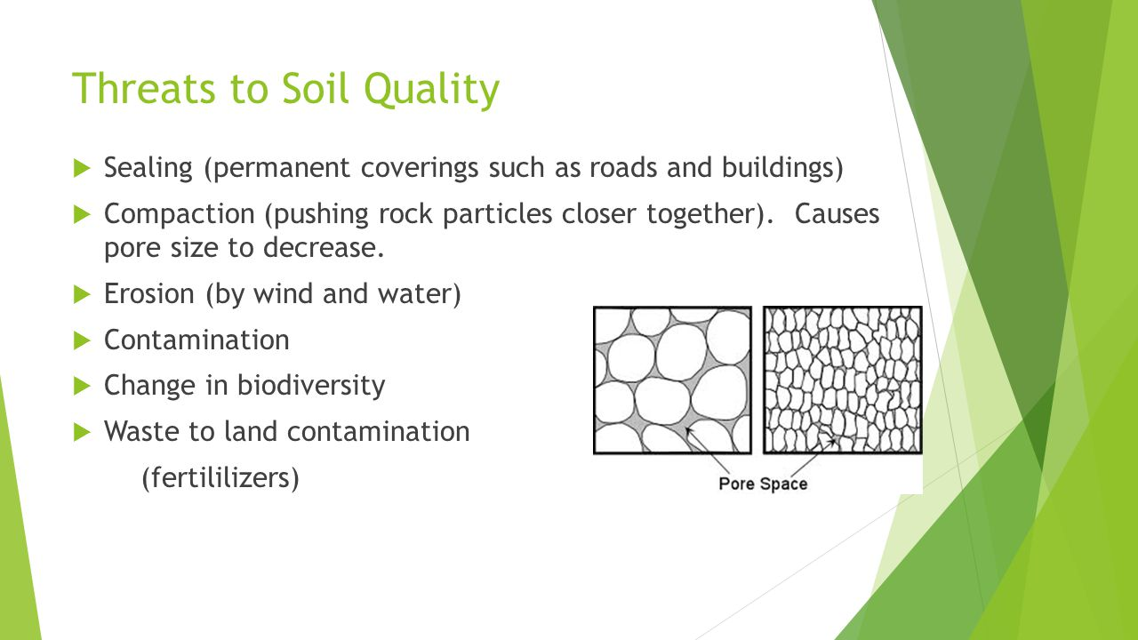Threats to Soil Quality