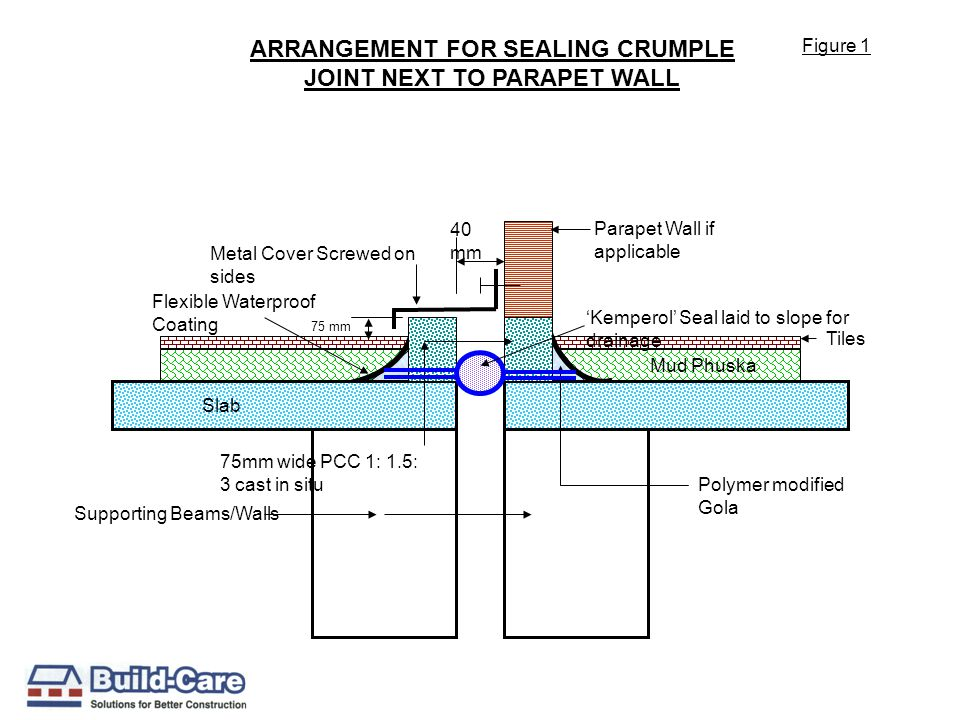 ARRANGEMENT FOR SEALING CRUMPLE JOINT NEXT TO PARAPET WALL