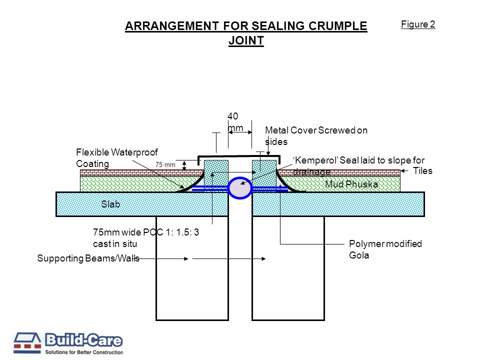 ARRANGEMENT FOR SEALING CRUMPLE JOINT